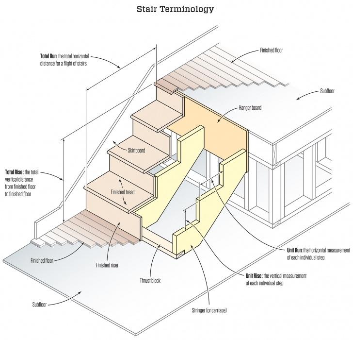Sensational Stair Stringer Design Photo 193